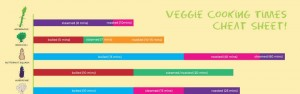 Kitchen cheat sheet - vegetable cooking times