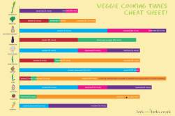Veggie cooking times cheat sheet