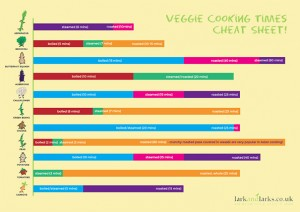 Veggie cooking times